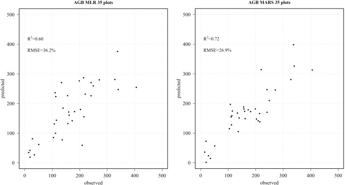 Above ground biomass and tree species richness estimation with