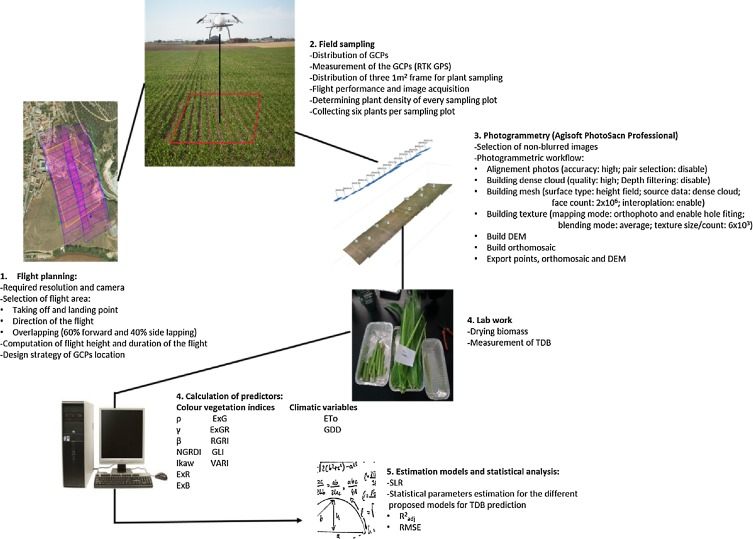 Combined use of agro-climatic and very high-resolution remote