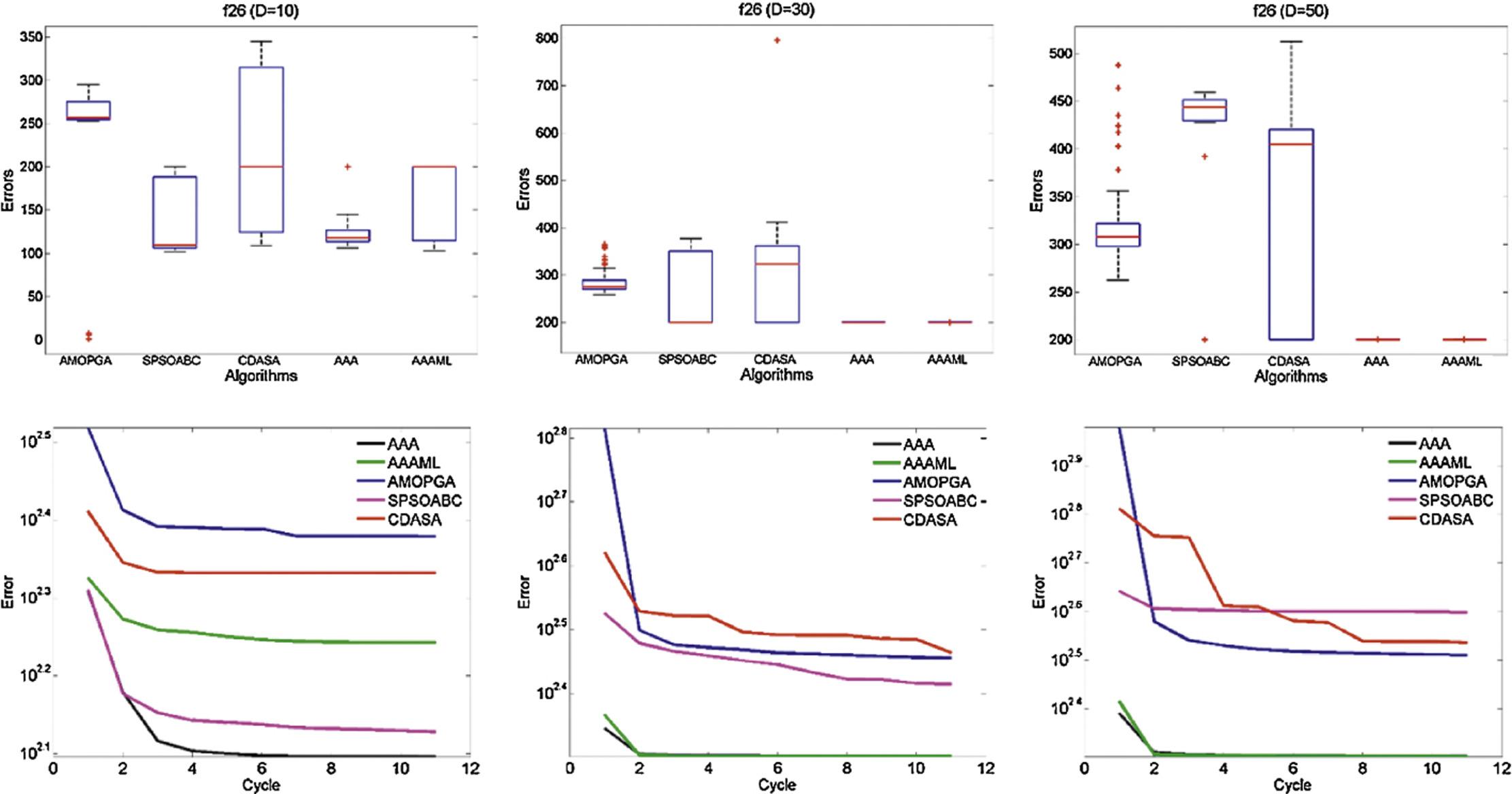 Artificial algae algorithm with multi-light source for numerical
