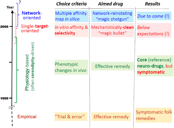 Neuropharmacology beyond reductionism – A likely prospect