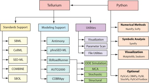 Tellurium: An extensible python-based modeling environment for