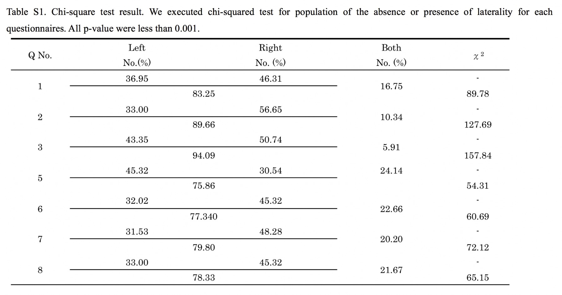 Adult attachment style and lateral preferences in physical