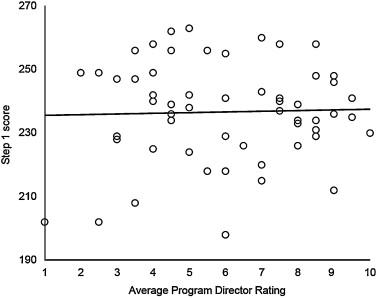 Predicting success: What medical student measures predict