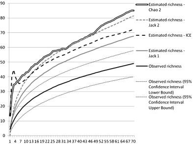 Rarefaction, richness estimation and extrapolation methods