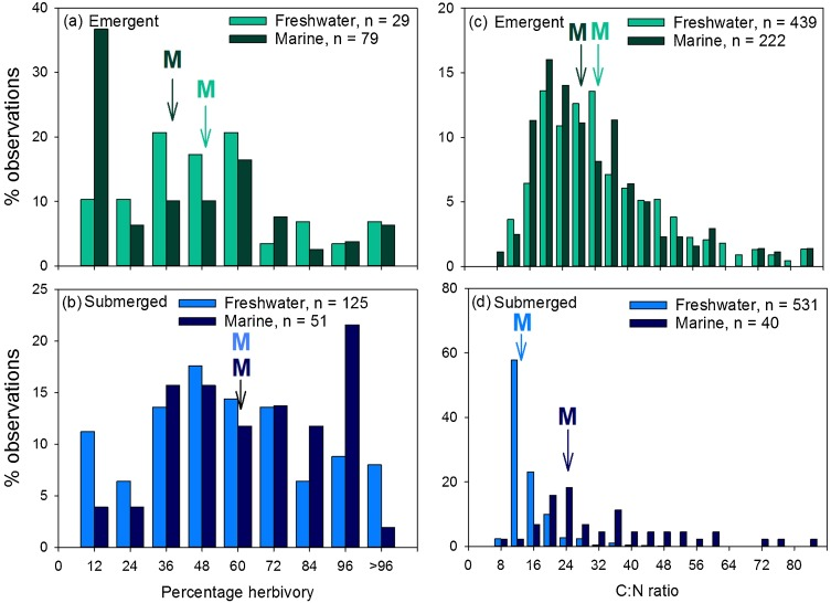 herbivory on freshwater and marine macrophytes a review and perspective