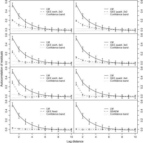 Analyzing spatial autocorrelation in species distributions