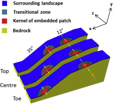 Three-dimensional modelling of slope stability in heterogeneous