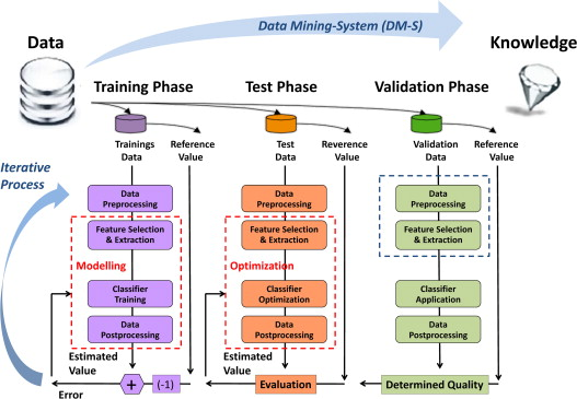 Data mining and linked open data new perspectives for data 2 data mining process with the data mining system dm s in the phases 1 training phase 2 test phase and 3 validation phase the data mining process ccuart Images