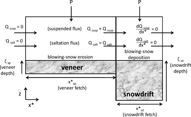 Modeling snowdrift habitat for polar bear dens - ScienceDirect