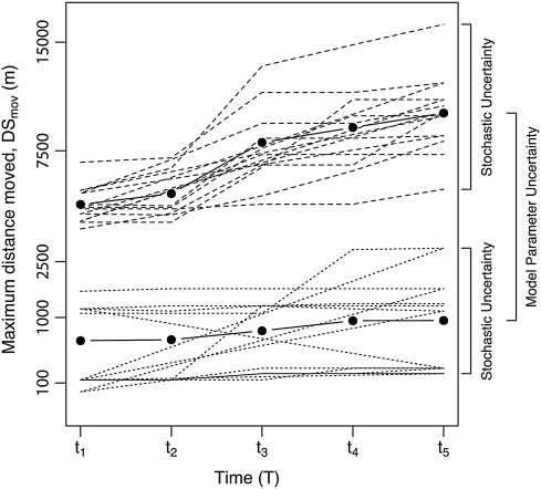 Assessing how uncertainty and stochasticity affect the