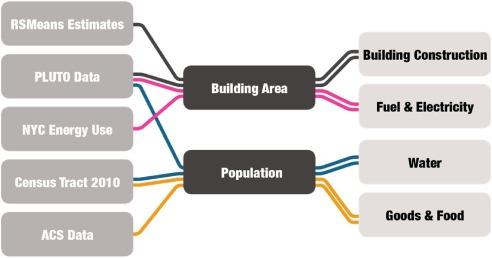 Building emergy analysis of Manhattan: Density parameters