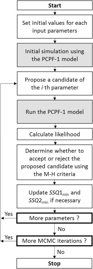 A Markov Chain Monte Carlo technique for parameter estimation and