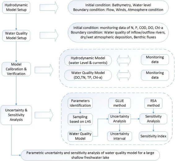 Sensitivity, stability, and parametric analysis