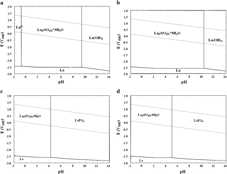 Aqueous stability of thorium and rare earth metals in monazite ehph diagrams for the lapo4so4h2o system at 25 c la 10 3 po4 10 3 m a so4 10 2 m ccuart