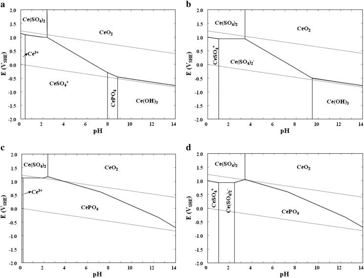 Aqueous Stability Of Thorium And Rare Earth Metals In Monazite