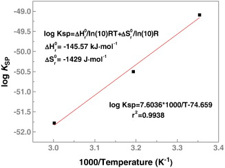 Solubility and KSP of Mg4Al2(OH)14·3H2O at the various ionic