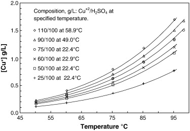 Equilibrium cuprous concentrations in copper sulfate