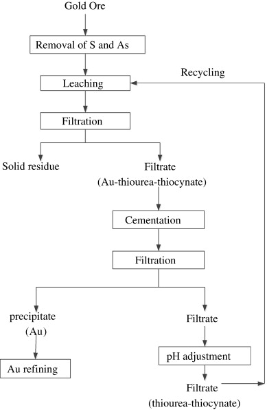 Dual Lixiviant Leaching Process For Extraction And Recovery Of Gold From Ores At Room Temperature Sciencedirect