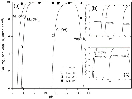 Precipitation Behavior Of Caoh2 Mgoh2 And Mnoh2 From Cacl2