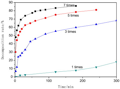Decomposition of sodium zincate in alkaline solution by