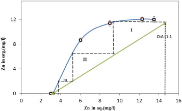Separation of zinc from manganese magnesium calcium and cadmium zinc extraction distribution isotherm and mccabe thiele diagram constructed at 45 c the oa ratios of 101 51 21 11 14 and 18 30 vol ccuart Gallery