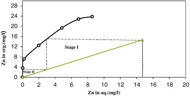 Separation of zinc from manganese magnesium calcium and cadmium zinc extraction distribution isotherm and mccabe thiele diagram constructed at 45 c the oa ratio of 10 to 01 30 vol d2ehpa in kerosene at equilibrium ccuart Gallery