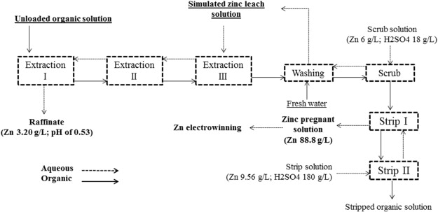 Separation of zinc from manganese magnesium calcium and cadmium developed solvent extraction flowsheet for the selective extraction of zinc from the mixed sulfate solution of the current study ccuart Gallery
