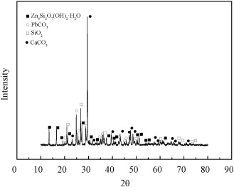 Leaching of low grade zinc oxide ores in nh4clnh3 solutions with x ray diffraction pattern of low grade zinc oxide ore samples ccuart Choice Image