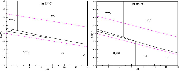 Sulfidation behavior of zn and zns crystal growth kinetics for znoh the eh ph diagrams for the sh2o system at a 25 c and b 200 c calculated using hsc chemistry software version 60 outokumpu research oy finland ccuart Choice Image