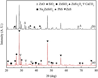 Microwave roasting and leaching of an oxide sulphide zinc ore xrd patterns of oxidesulphide zinc ores heated without na2o2 a traditional heating and b microwave heating ccuart Choice Image