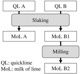 Utilization efficiency of lime consumption during magnesium