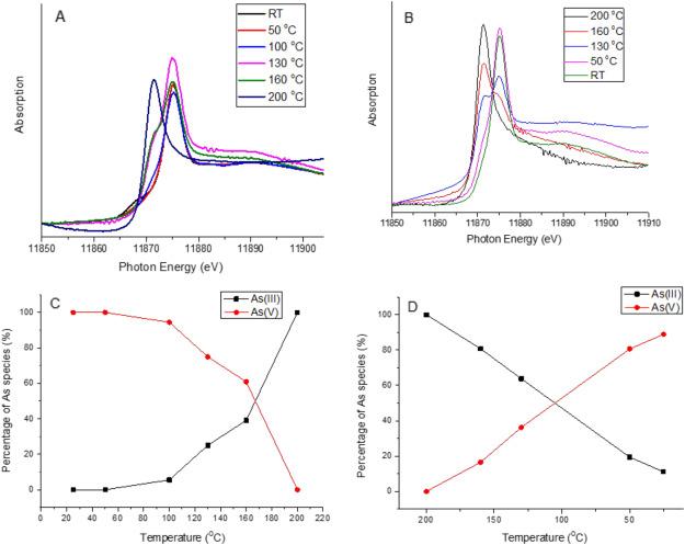 An in-situ synchrotron XAS study on the evolution of aqueous