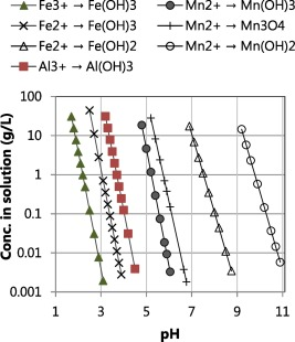 Recovery Of Lithium Carbonate By Acid Digestion And