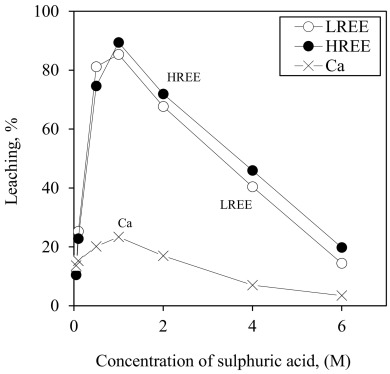 Recovery Of Light And Heavy Rare Earth Elements From Apatite Ore