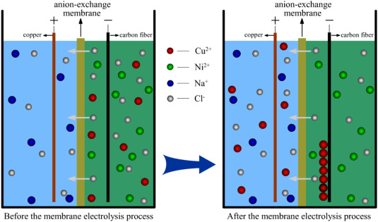 Study on removal of copper from nickel‑copper mixed solution