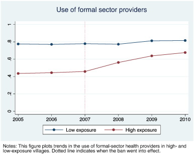 Does a ban on informal health providers save lives? Evidence from