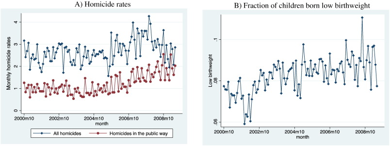 Violence and birth outcomes: Evidence from homicides in