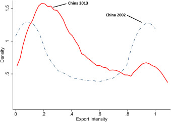 Subsidies with export share requirements in China