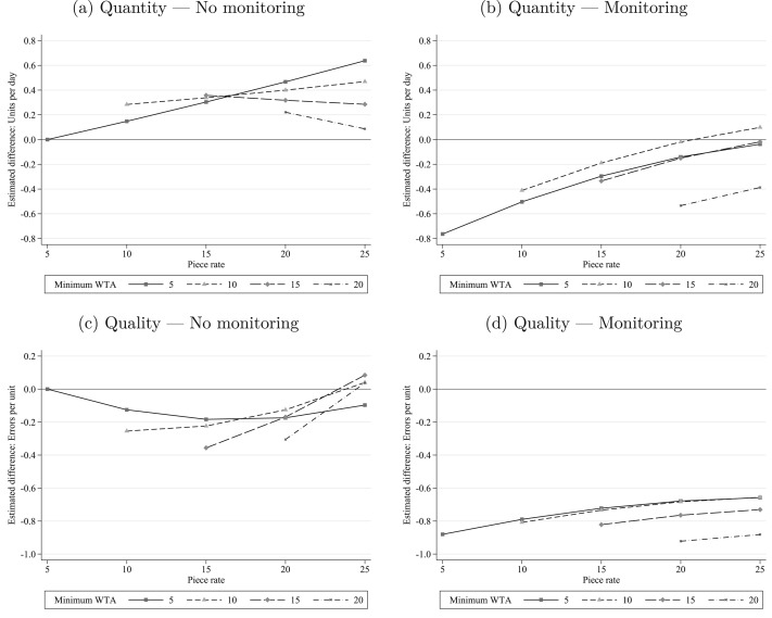Productivity in piece-rate labor markets: Evidence from