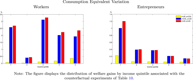 Credit and saving constraints in general equilibrium: A