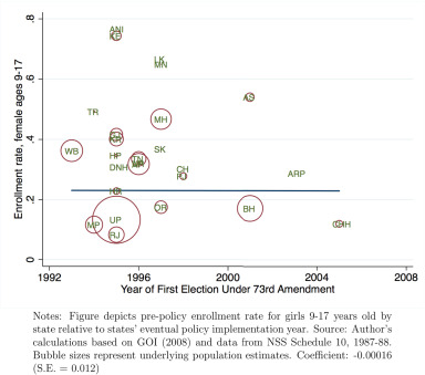 Political inclusion and educational investment: Estimates from a
