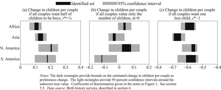 Measuring heterogeneity in preferences over the sex of children