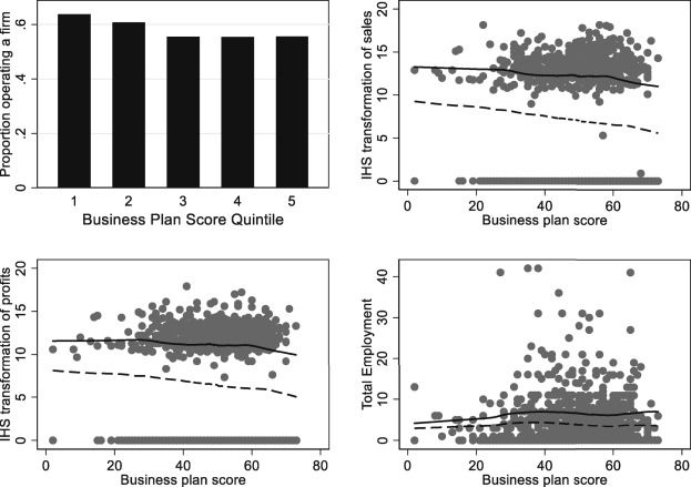 Predicting entrepreneurial success is hard: Evidence from a business