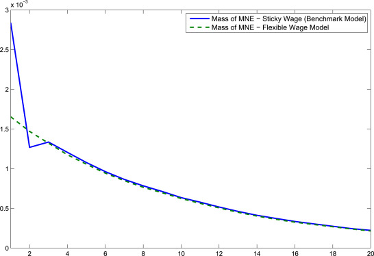 Vertical FDI And Exchange Rates Over The Business Cycle The