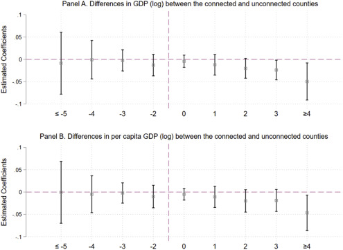 Expressways Gdp And The Environment The Case Of China Sciencedirect