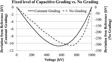 1x haute tension résistance 20 KV 10 Mohm 10 W Tension diviseurs HighVoltage Resistor