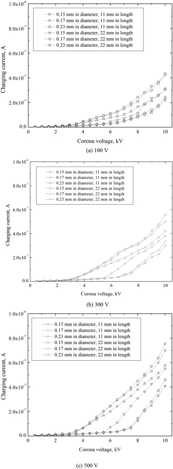 Influence of the corona wire diameter and length on corona discharge variations in charging current with corona voltage of the charger at different corona wire diameter and length and ion driving voltage for positive ion greentooth Choice Image