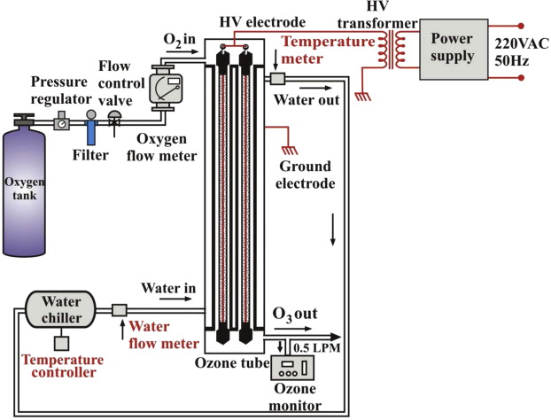 Dielectric barrier discharge ozone generator using aluminum