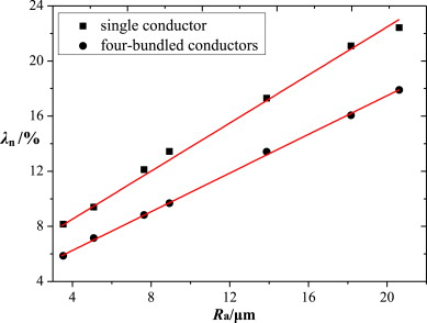 Comparative study on corona-generated audible noise and