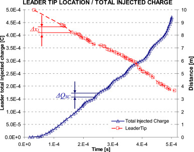 Leader channel models for long air positive electrical